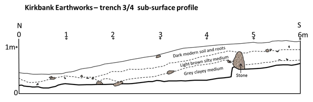 Kirkbank Trench 3/4 sub surface profile